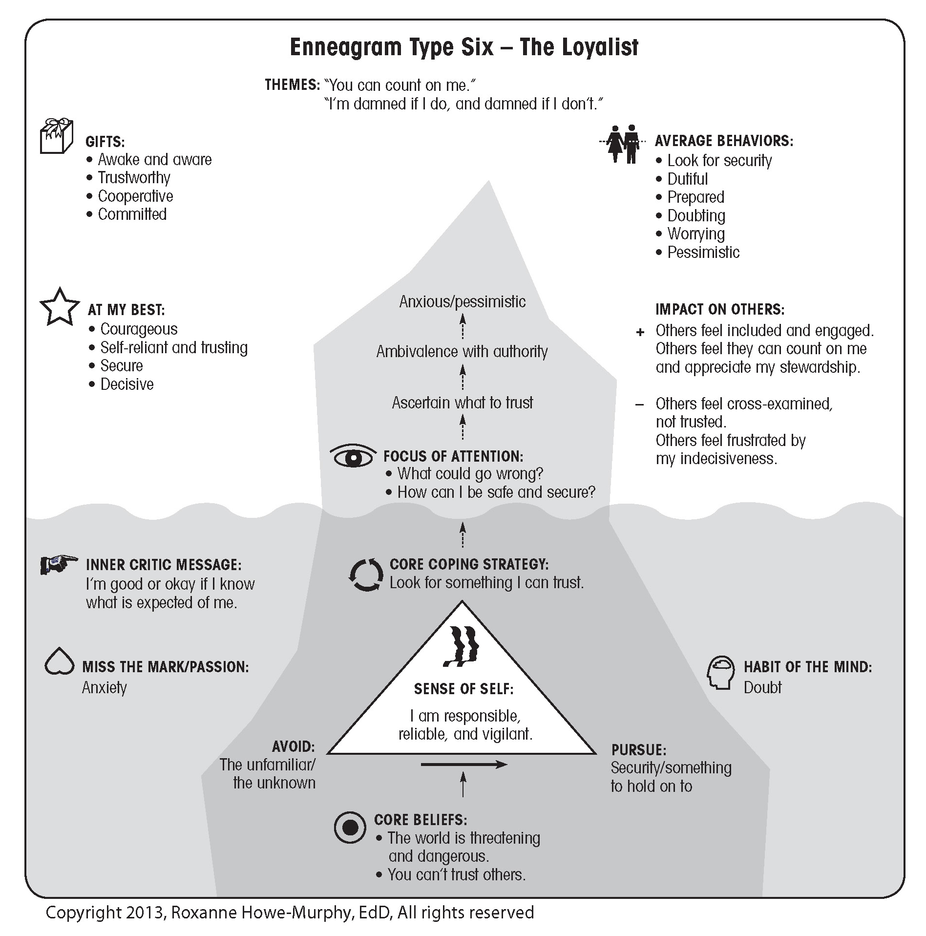 enneagram type 1 and 6 relationship